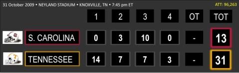 Tennessee-S Carolina Scoreboard