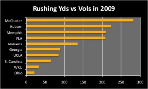 Rushing Yards vs Vols in 2009